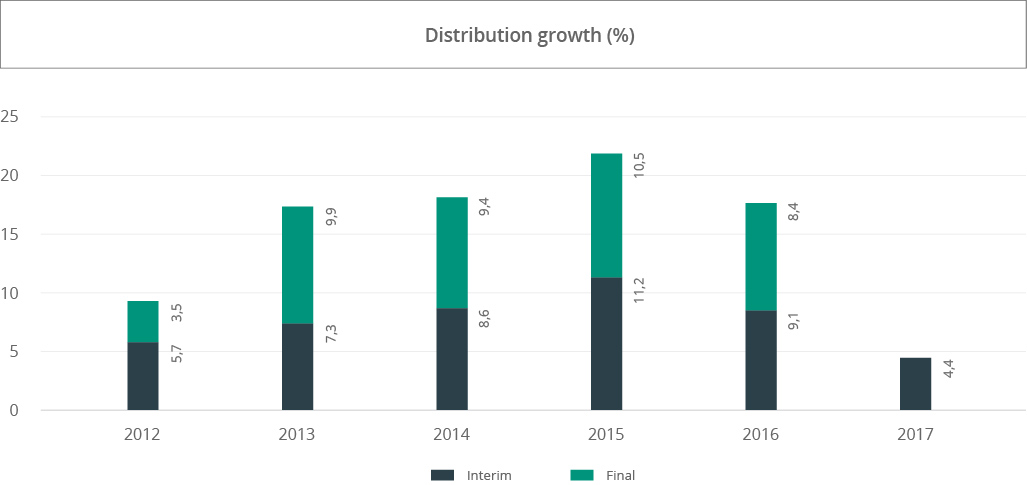 distribution-growth