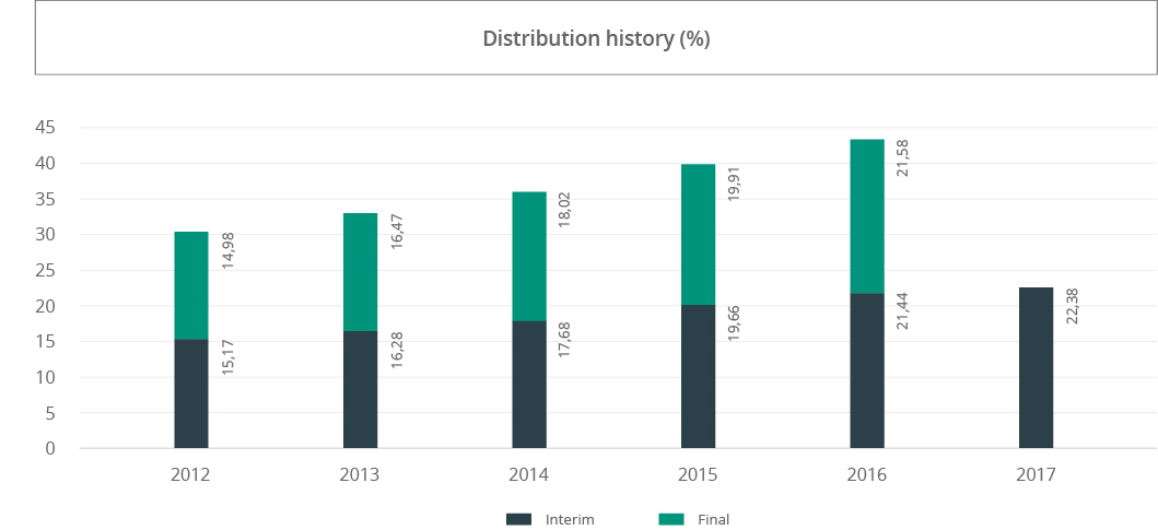 distribution-history